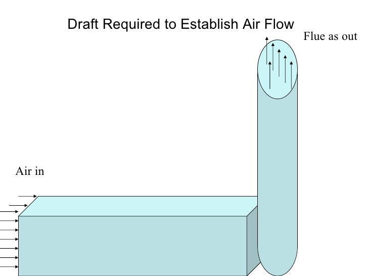 Draft Required to Establish Air Flow   Air in   Flue as out