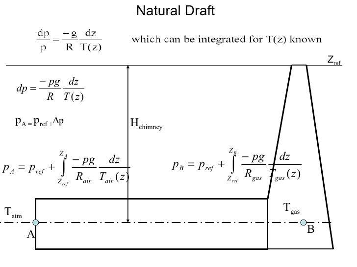 Natural Draft H chimney T atm T gas A B p A =  p ref +  p Z ref