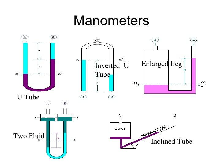 Manometers U Tube Inverted  U Tube Enlarged Leg Two Fluid Inclined Tube