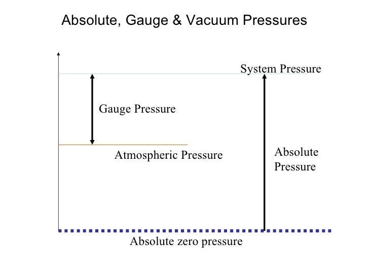 Absolute, Gauge & Vacuum Pressures System Pressure Atmospheric Pressure Gauge Pressure Absolute Pressure Absolute zero pre...