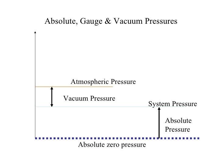 Absolute, Gauge & Vacuum Pressures System Pressure Atmospheric Pressure Vacuum Pressure Absolute Pressure Absolute zero pr...