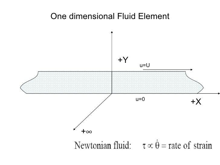 One dimensional Fluid Element +X +  +Y u=0 u=U