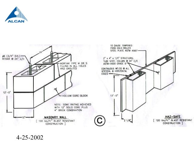 FM 1 44 damage limiting construction presentation May 2008 A Schematic Diagram Of Rolling Message on