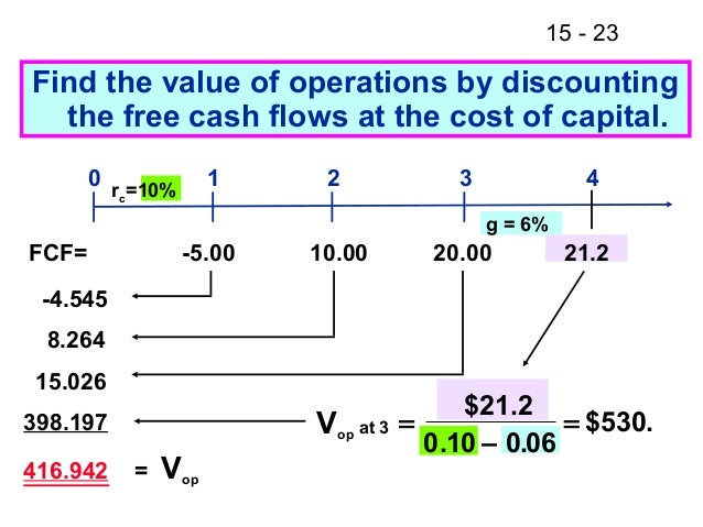 corporate valuation model to find the price per share of common equit They also decide to set aside 20 percent of the shares in an equity pool for future  employees  of common stock outstanding, issued at a par value of $0001 per  share  in the company are purchased for cash by investors at a price   valuation of the company such that the investor can ensure they get a.