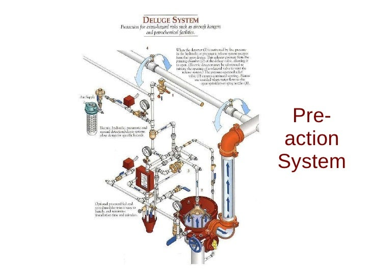 Isometric 08   Fire Protection Water Mist together with Fenwal 732 Release additionally Integrating Physical And Logical Security further  besides Viewtopic. on fire sprinkler system diagram