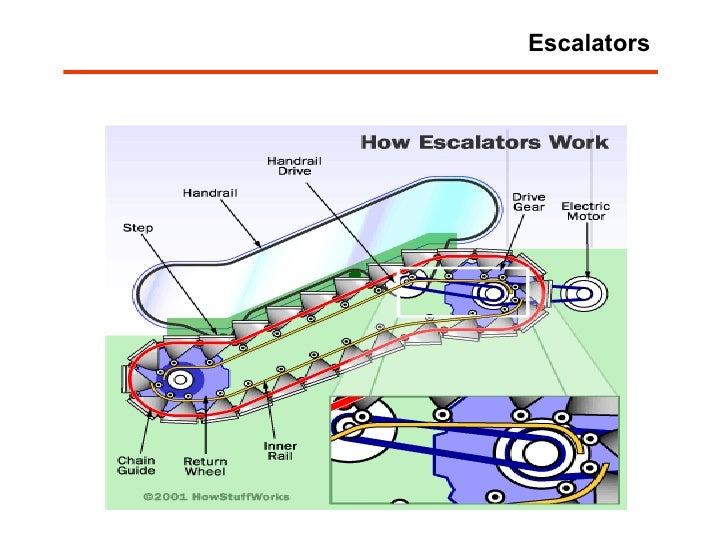Flat Escalator Montgomery - 0425
