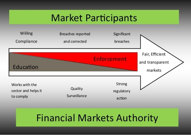1 participant in the financial market To do this, the sec regulates a number of securities market participants these include:  two well-known sros are the financial industry regulatory authority.