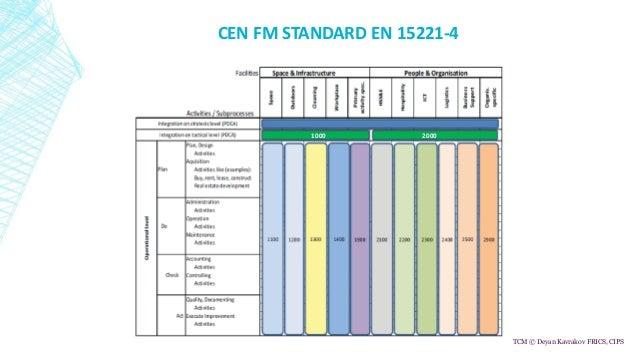 Facility Management Budgeting and Key Performance Indicators Slide 2