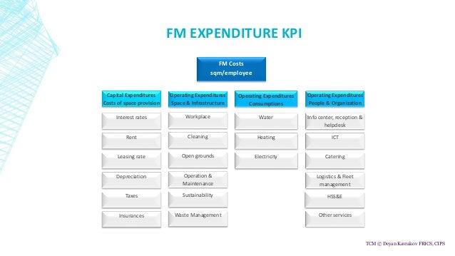 Facility Management Budgeting and Key Performance Indicators Slide 3