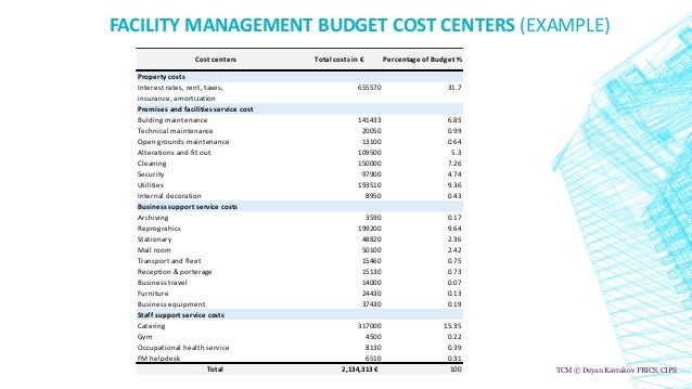 FACILITY MANAGEMENT BUDGET COST CENTERS (EXAMPLE) Property costs Interest rates, rent, taxes, 655570 31.7 insurance, amort...