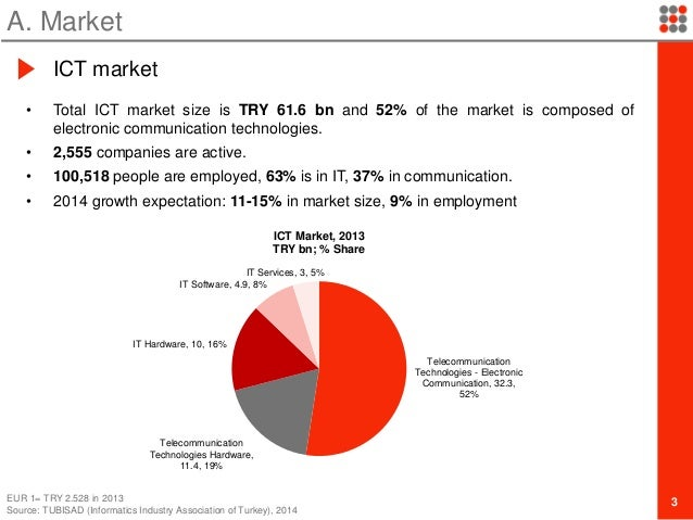 ict market in turkey The global information technology report report 2013 | iii contents  benchmarking ict uptake and support for growth and jobs in a hyperconnected world.
