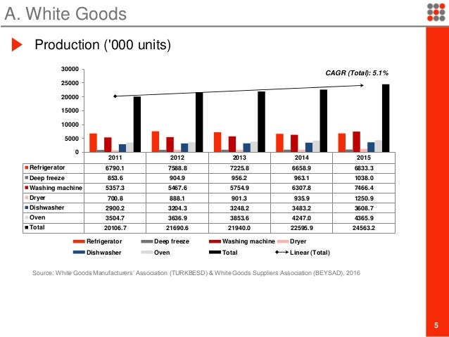 White Goods & Electronics Industry in Turkey by 2016