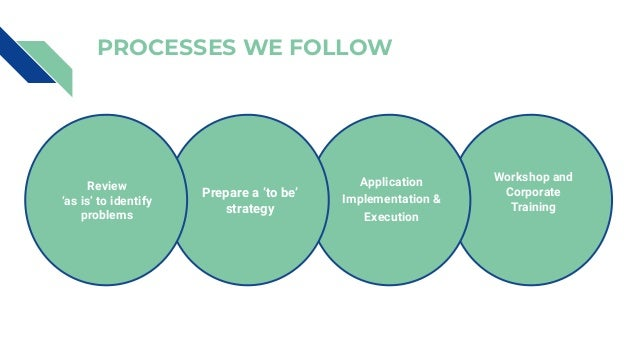 PROCESSES WE FOLLOW Workshop and Corporate Training Application Implementation & Execution Application Implementation & Ex...