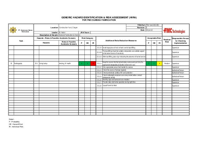 security master plan template - fmc close out repot hse dept