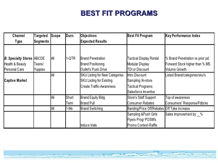 Fmcg training modules-bfg