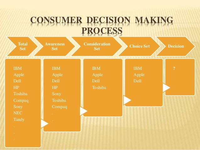 tudy of consumer behaviour towards nestle Objectives of the study are: the other objective is to know about the customer satisfaction level associated with the product and the customer preference levelobjectives of the study this project is based on the comparative study consumer behavior towards nestle and cadbury chocolates to increase customer satisfaction and recapture the market.