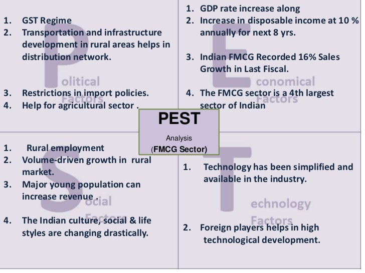 swot analysis of fmcg sector