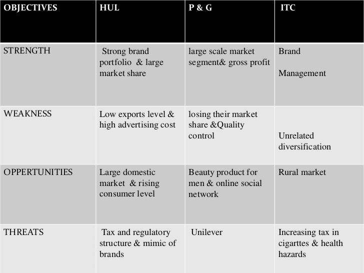 indian fmcg industry overview The indian fmcg industry dinodia capital advisors september 2012 index i ii executive summary market overview – – – – industry overview evolution of the.