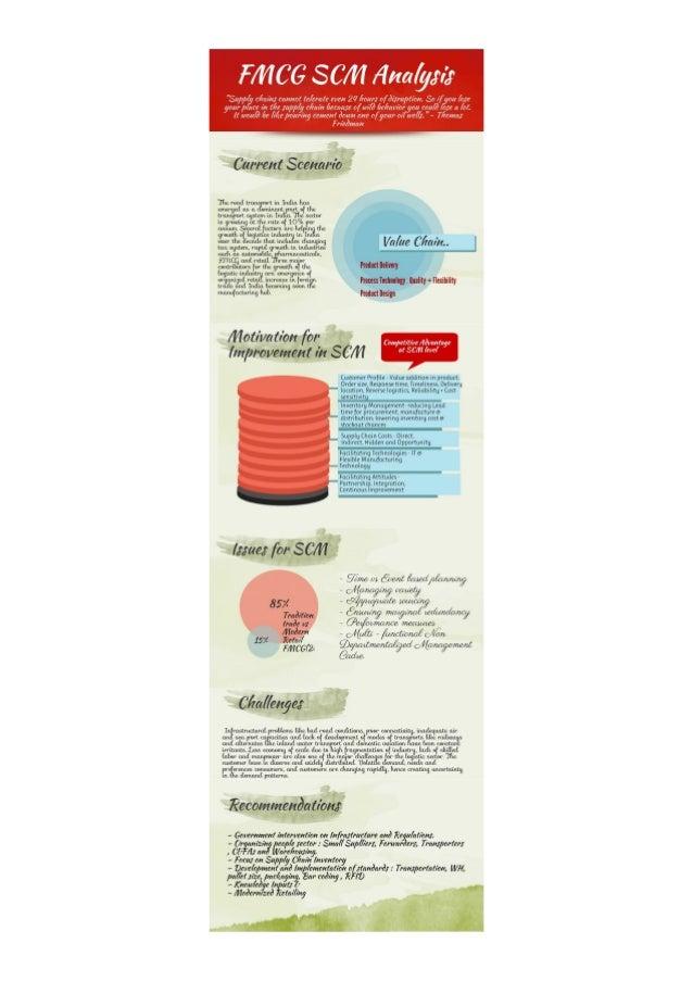 Fmcg scm analysis