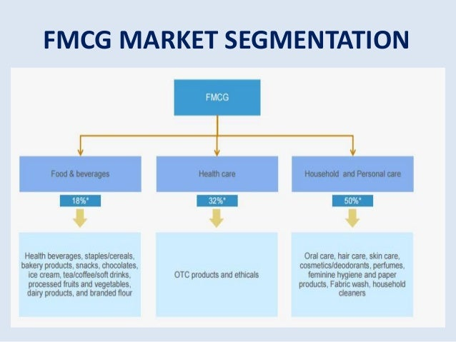 Emerging New Trends in the FMCG Sector in India- A Brief Report