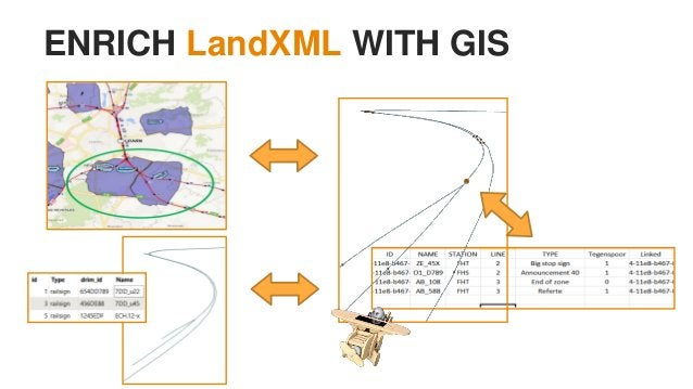 Extract Rail Information From LiDAR PointCloudFilter PointCloudExpressionEvaluator PointCloudSimplifier PointCouldCoercer