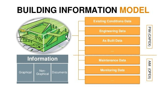BIM for Infrastructure Complete Up-to- date LinkedOpen Accurate Collect data only once at the source, multiple use through...