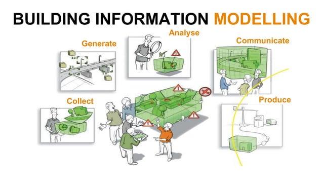 Management & Organisation Processes Information Technology People & Culture BIM Adoption