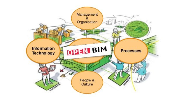 GIS • Small scale • Geospatial CRS • Surfacic (2D) • Topological network • Surveying as source • Standards: GML (OGC) BIM ...