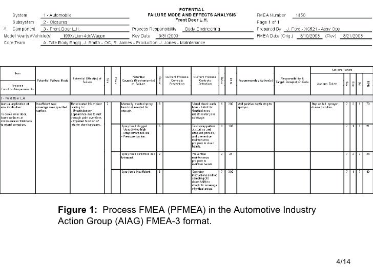 Fmea and fmeca for Process fmea template