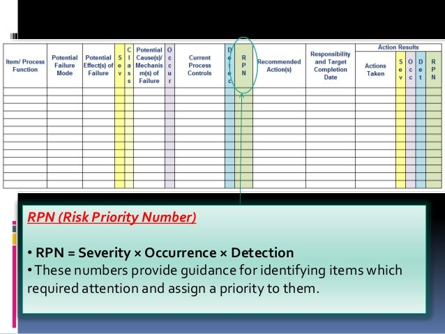 Fmea failure mode and effect analysis occupational safety - Fmea severity occurrence detection table ...