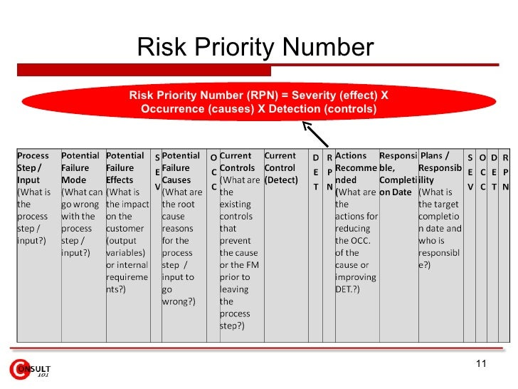 Risk Priority Number  <ul><ul><ul><ul><ul><li>Risk Priority Number (RPN) = Severity (effect) X Occurrence (causes) X Detec...
