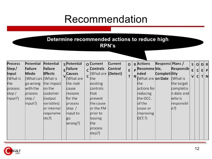 Recommendation Determine recommended actions to reduce high RPN's