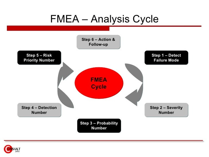 FMEA – Analysis Cycle FMEA Cycle Step 1 – Detect Failure Mode Step 5 – Risk Priority Number Step 2 – Severity Number Step ...