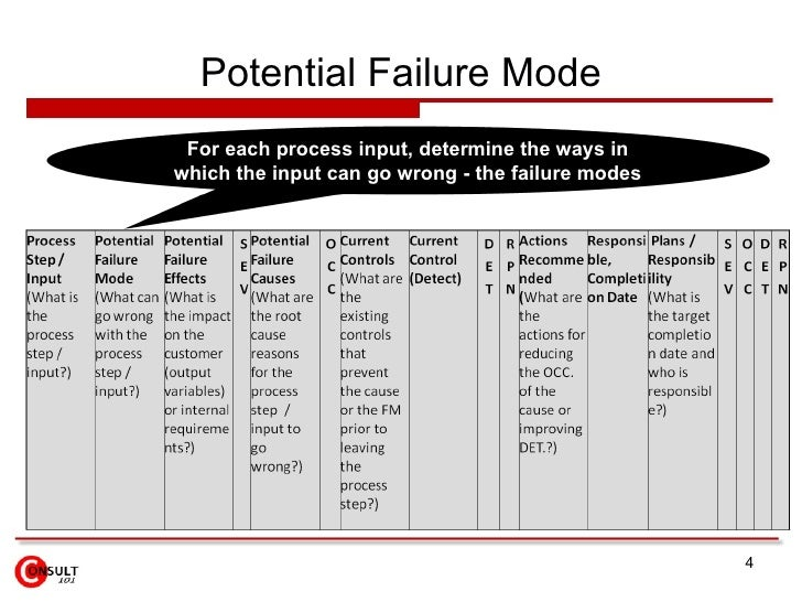 Potential Failure Mode For each process input, determine the ways in which the input can go wrong - the failure modes