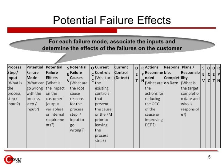 Potential Failure Effects For each failure mode, associate the inputs and determine the effects of the failures on the cus...