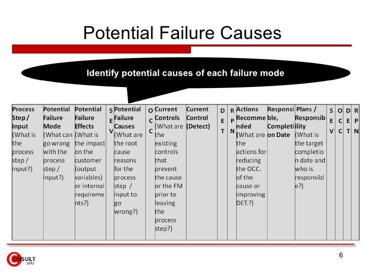 Potential Failure Causes Identify potential causes of each failure mode
