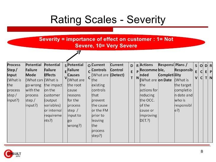 Rating Scales - Severity <ul><ul><ul><ul><li>Severity = importance of effect on customer : 1= Not Severe, 10= Very Severe ...