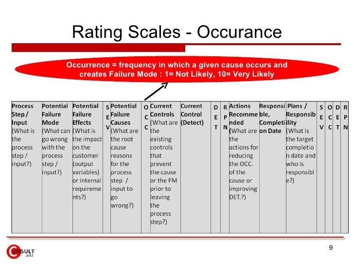 Rating Scales - Occurance <ul><ul><ul><ul><ul><li>Occurrence = frequency in which a given cause occurs and creates Failure...