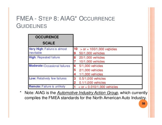 Fmea handout - Fmea severity occurrence detection table ...