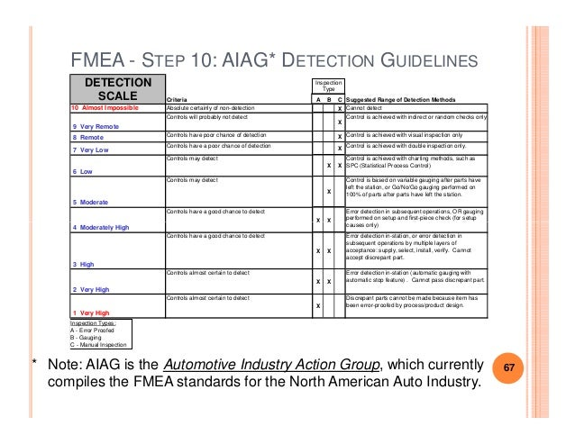 Fmea Detection Scales Image Mag : fmea handout 67 638 from imagemag.ru size 638 x 493 jpeg 80kB