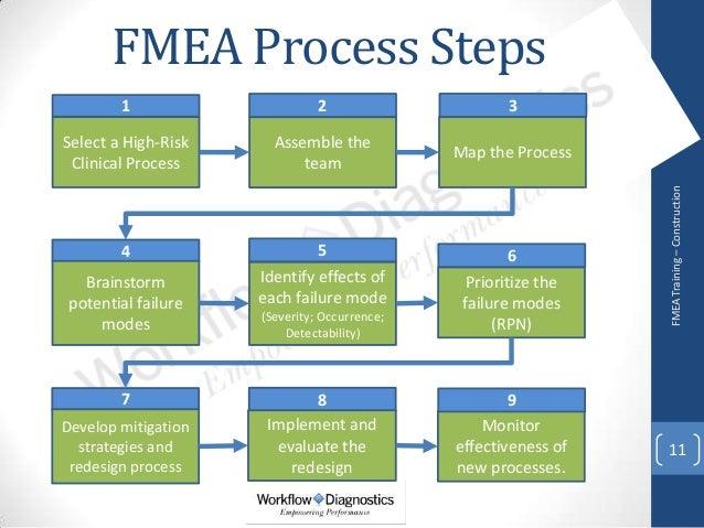 FMEA training for Healthcare - Sample