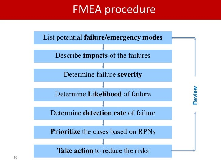 Fmea Most Common Risk Assessment Method In Industry