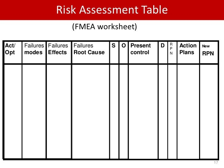 Printables Risk Analysis Worksheet emergency go bag kits response plan for tornadoes fmea the concepts are identical even when title changes to error mode and effects analysis emea prior creating an fmea