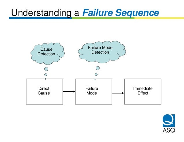 Understanding a Failure Sequence      Cause       Failure Mode     Detection     Detection     Direct      Failure        ...