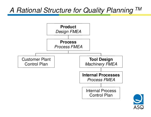 A Rational Structure for Quality Planning TM                        Product                         Product               ...