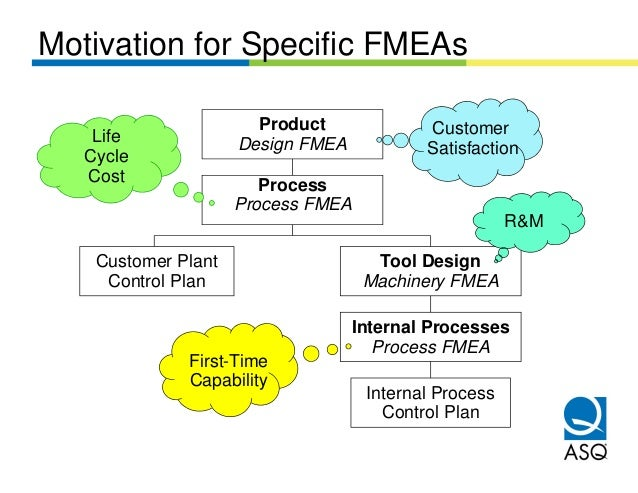 Motivation for Specific FMEAs                       Product             Customer    Life             Design FMEA   Cycle  ...