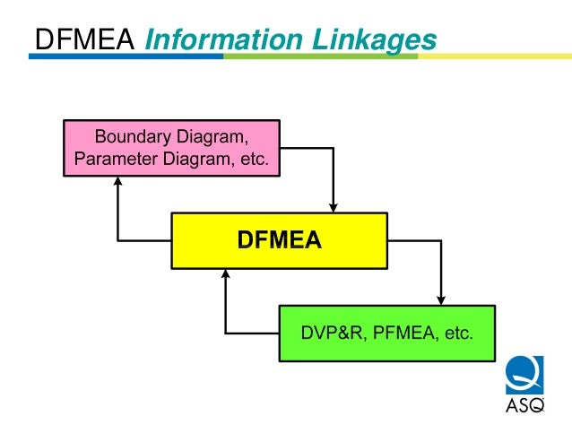 DFMEA Information Linkages