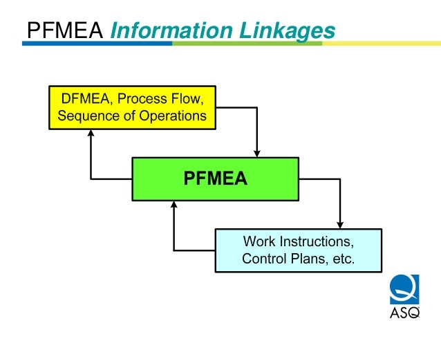 PFMEA Information Linkages