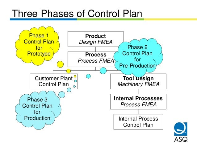 Three Phases of Control Plan   Phase 1                Product  Control Plan          Design FMEA      for                 ...