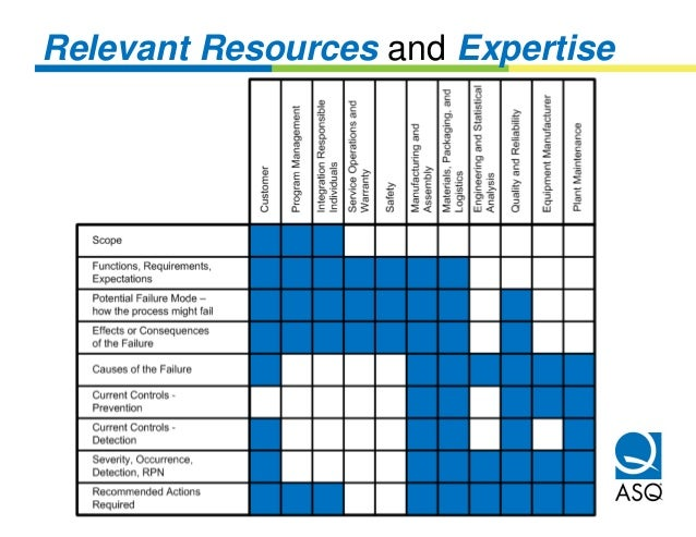 Relevant Resources and Expertise